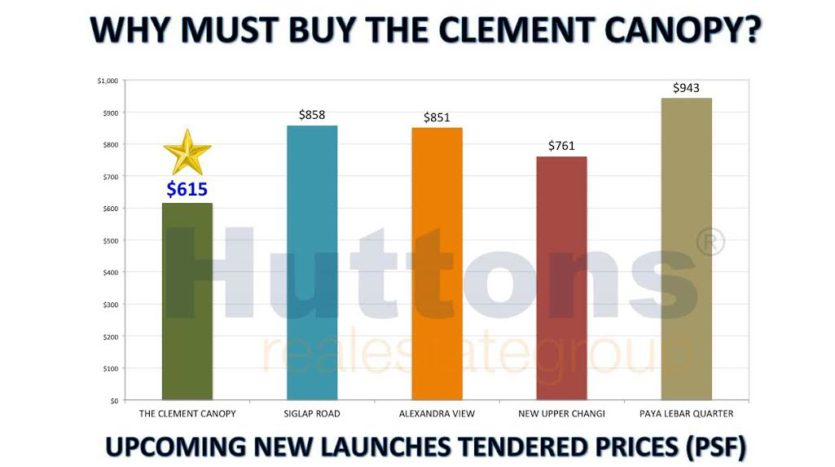 The Clement Canopy price comparision